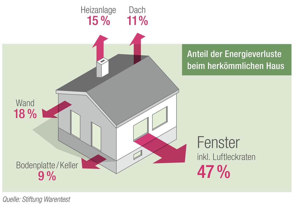 Energieverlust